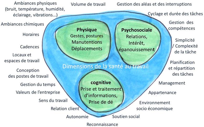 dimensions-sante-travail