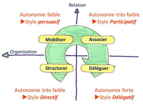 style-managment