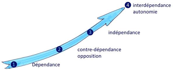 etapes-autonomie